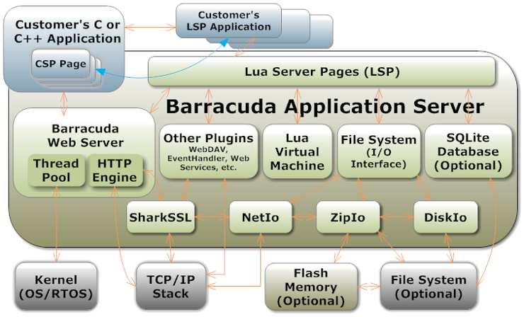 Barracuda Application Server