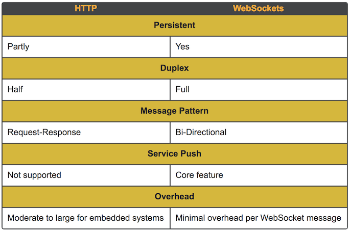 WebSocket Libraries vs HTTP