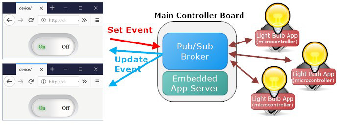 Modern Approach to Embedding a Web Server « SDC Systems Limited